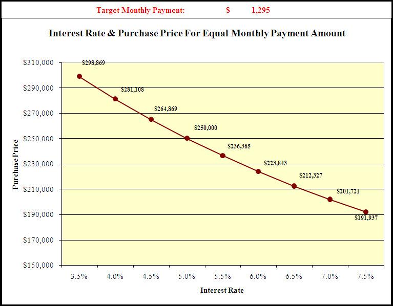Affordability graph